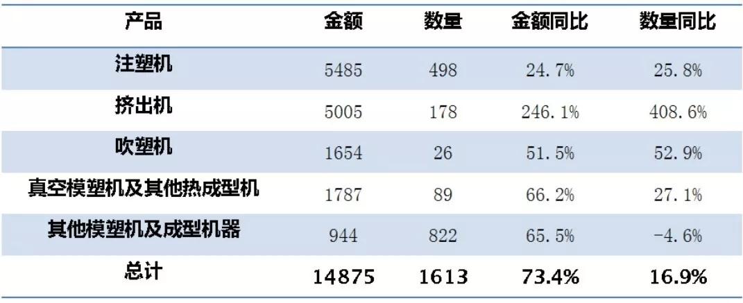 10月份中国塑机进出口贸易顺差额为2391万美元