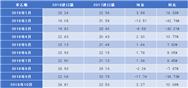 苯乙烯:国内产能增速维持 进口量继续缩量