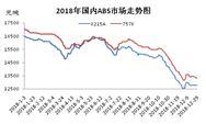 2018年国内ABS市场行情回头看
